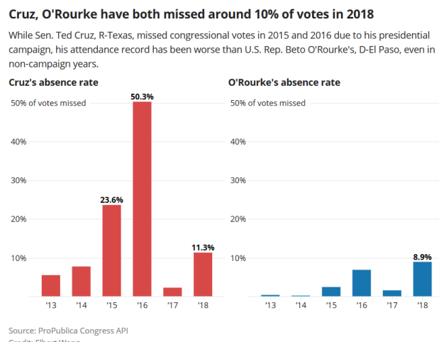 Screenshot_2018-11-04 Beto O_Rourke says Ted Cruz has an attendance problem Cruz has missed 14 percent of votes; O_Rourke h[...]